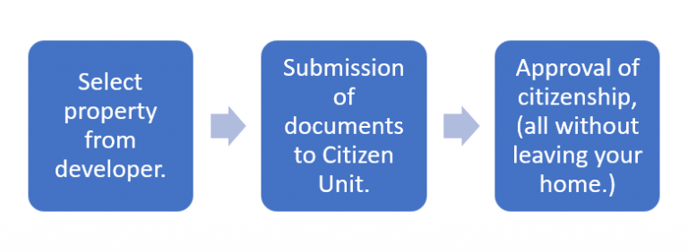 St Kitts & Nevis Citizenship Process